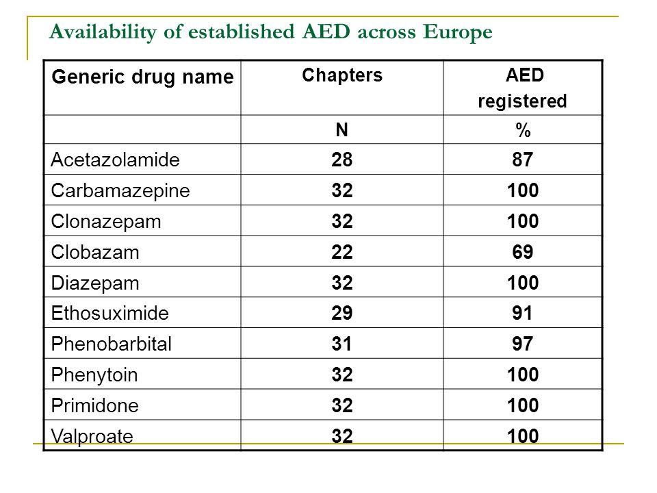 Availability of established AED across Europe Generic drug name Chapters AED registered N% Acetazolamide2887 Carbamazepine32100 Clonazepam32100 Clobazam2269 Diazepam32100 Ethosuximide2991 Phenobarbital3197 Phenytoin32100 Primidone32100 Valproate32100