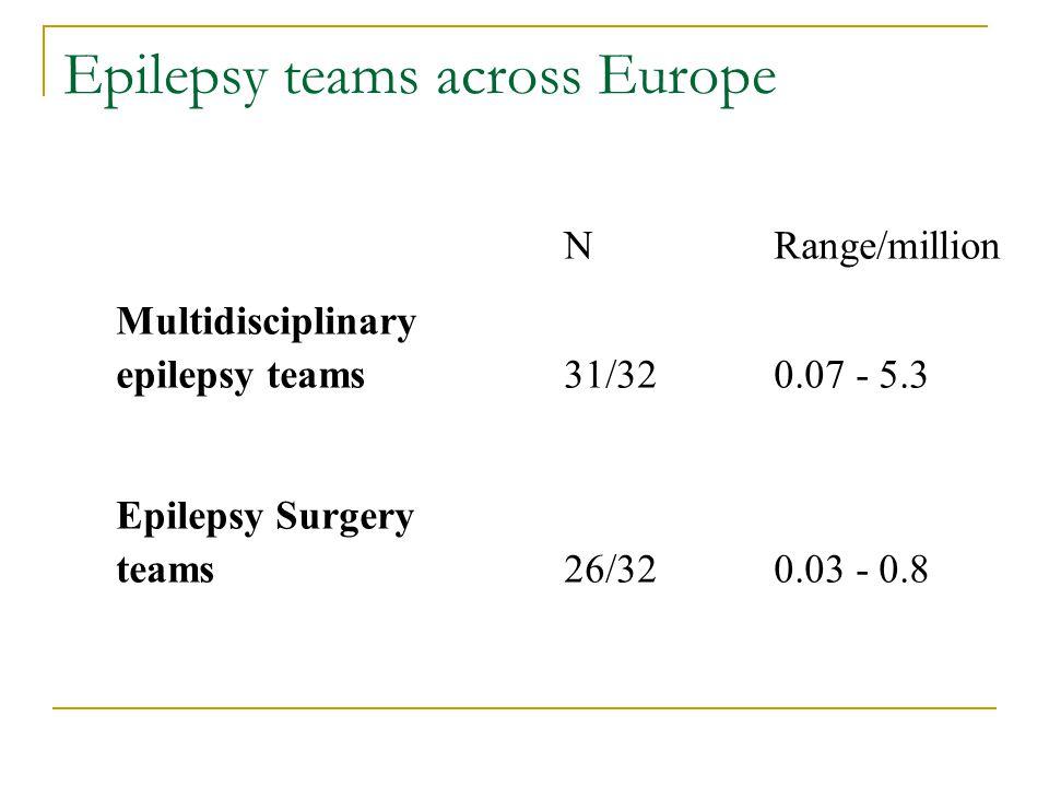 Epilepsy teams across Europe NRange/million Multidisciplinary epilepsy teams31/320.07 - 5.3 Epilepsy Surgery teams26/320.03 - 0.8