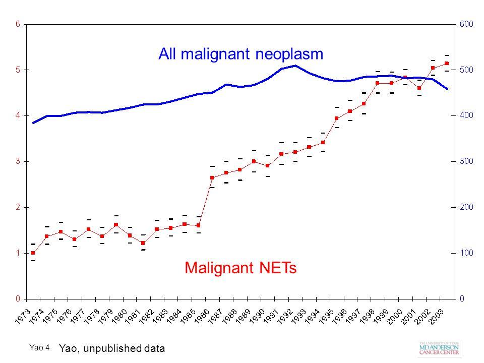 Yao 4 All malignant neoplasm Malignant NETs Yao, unpublished data