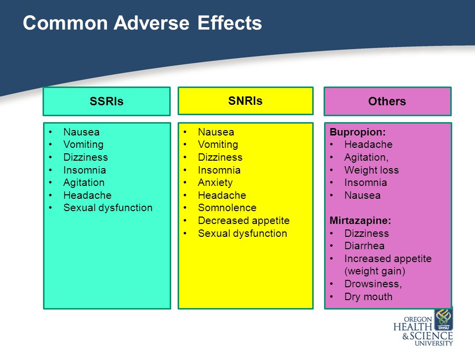 Common Adverse Effects SSRIs SNRIs Others Nausea Vomiting Dizziness Insomnia Agitation Headache Sexual dysfunction Nausea Vomiting Dizziness Insomnia Anxiety Headache Somnolence Decreased appetite Sexual dysfunction Bupropion: Headache Agitation, Weight loss Insomnia Nausea Mirtazapine: Dizziness Diarrhea Increased appetite (weight gain) Drowsiness, Dry mouth