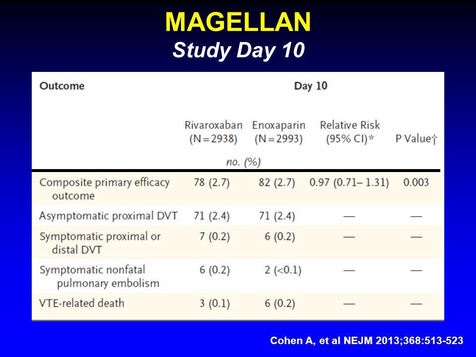 MAGELLAN Study Day 10 Cohen A, et al NEJM 2013;368:513-523