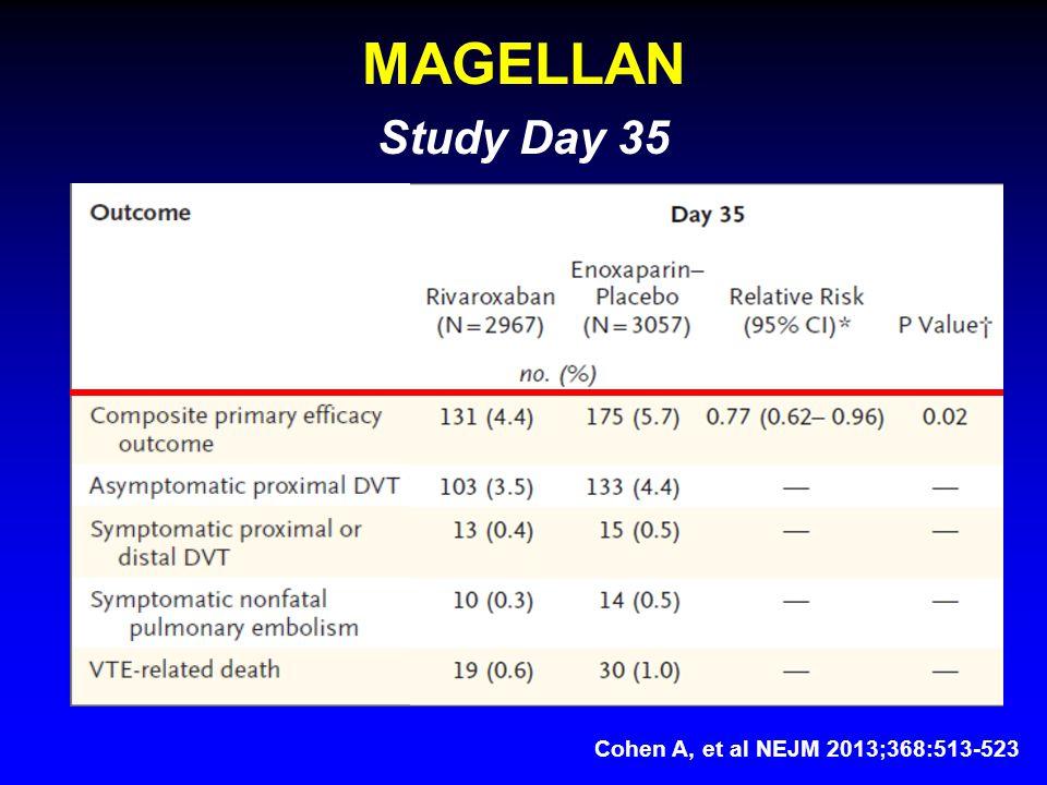 MAGELLAN Study Day 35 Cohen A, et al NEJM 2013;368:513-523