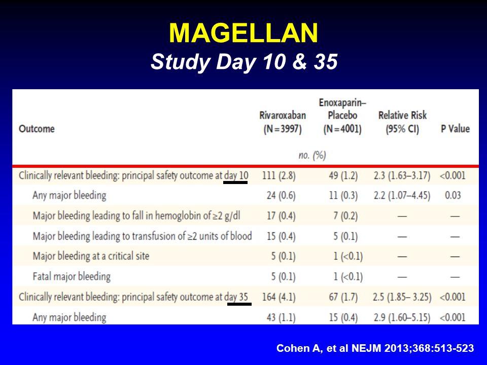 MAGELLAN Study Day 10 & 35 Cohen A, et al NEJM 2013;368:513-523