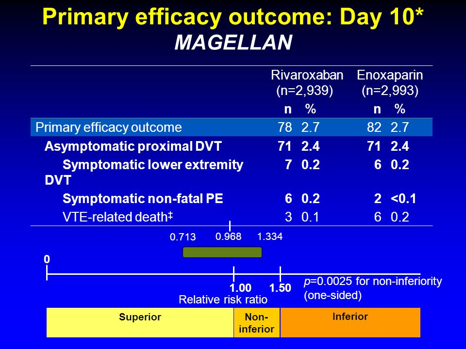 Primary efficacy outcome: Day 10* MAGELLAN Rivaroxaban (n=2,939) Enoxaparin (n=2,993) n % n % Primary efficacy outcome782.7822.7 Asymptomatic proximal DVT712.4712.4 Symptomatic lower extremity DVT 70.26 Symptomatic non-fatal PE60.22<0.1 VTE-related death ‡ 30.160.2 0.713 1.3340.968 Relative risk ratio SuperiorNon- inferior Inferior p=0.0025 for non-inferiority (one-sided) 1.00 0 1.50