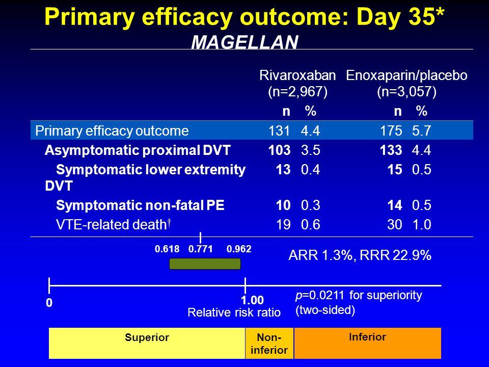 Primary efficacy outcome: Day 35* MAGELLAN Rivaroxaban (n=2,967) Enoxaparin/placebo (n=3,057) n % n % Primary efficacy outcome1314.41755.7 Asymptomati
