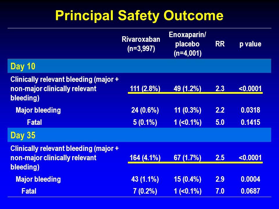 Principal Safety Outcome Rivaroxaban (n=3,997) Enoxaparin/ placebo (n=4,001) RRp value Day 10 Clinically relevant bleeding (major + non-major clinical