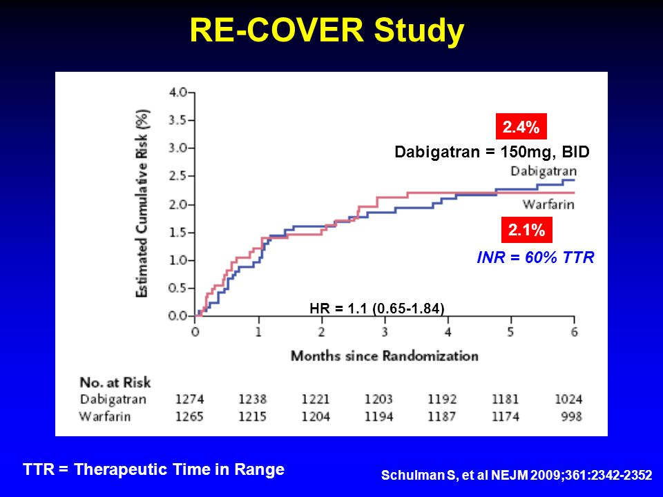 Schulman S, et al NEJM 2009;361:2342-2352 RE-COVER Study Dabigatran = 150mg, BID 2.4% 2.1% HR = 1.1 (0.65-1.84) INR = 60% TTR TTR = Therapeutic Time in Range