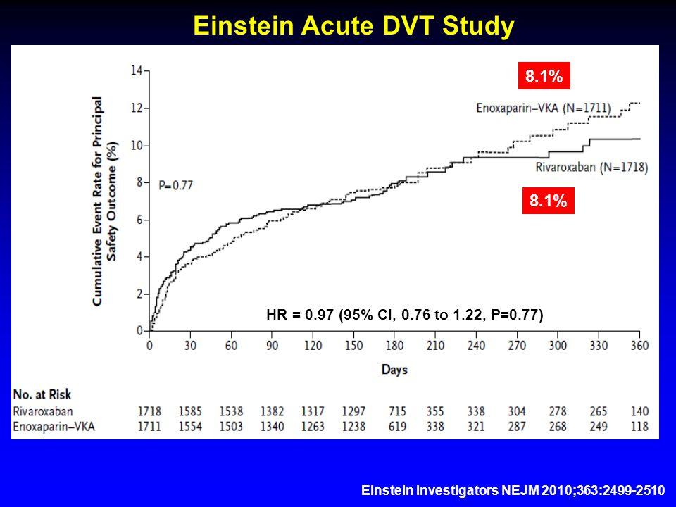 Einstein Acute DVT Study 8.1% HR = 0.97 (95% CI, 0.76 to 1.22, P=0.77)