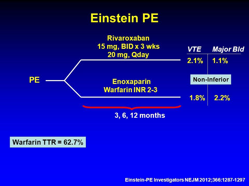 Einstein PE PE Rivaroxaban 15 mg, BID x 3 wks 20 mg, Qday Enoxaparin Warfarin INR 2-3 2.1%1.1% 1.8%2.2% VTEMajor Bld 3, 6, 12 months Einstein-PE Investigators NEJM 2012;366:1287-1297 Warfarin TTR = 62.7% Non-Inferior