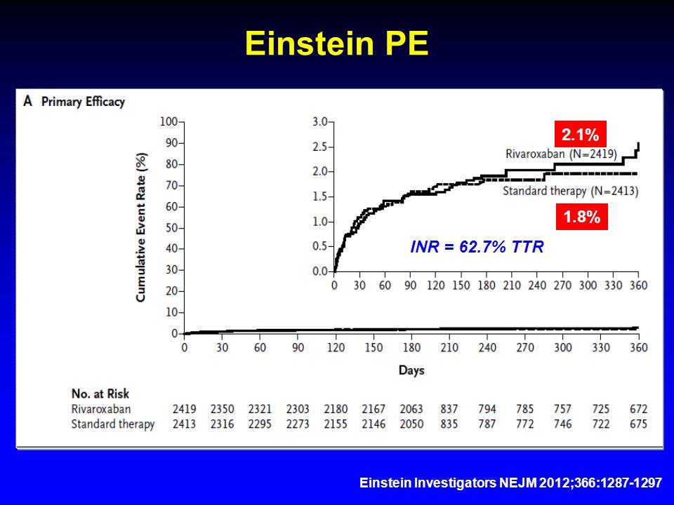 Einstein Investigators NEJM 2012;366:1287-1297 Einstein PE 2.1% 1.8% INR = 62.7% TTR