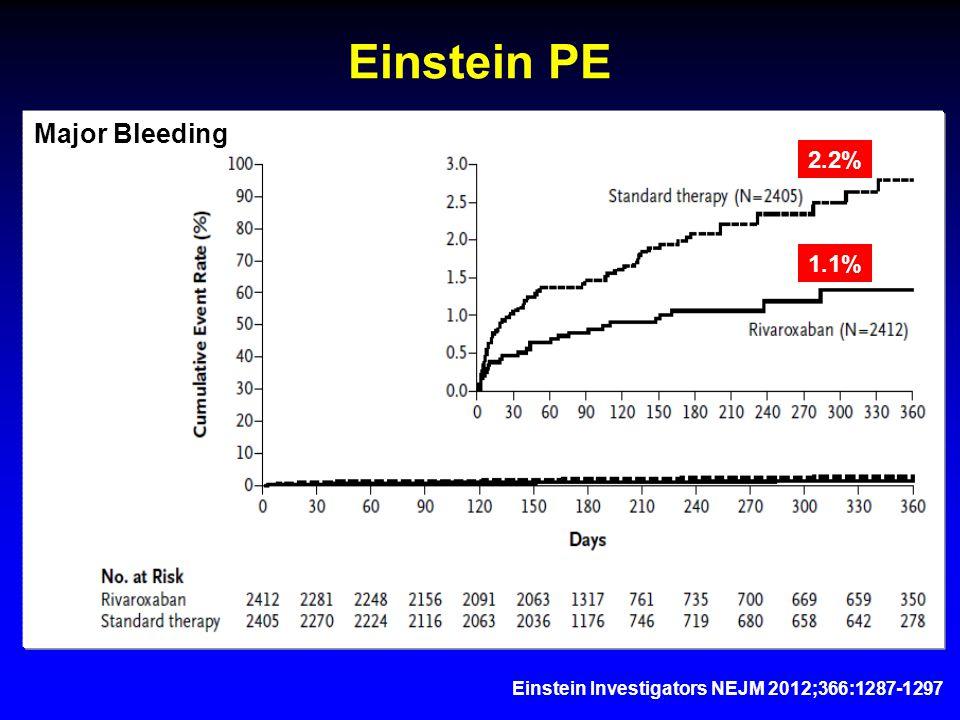 Einstein Investigators NEJM 2012;366:1287-1297 Einstein PE 2.2% 1.1% Major Bleeding