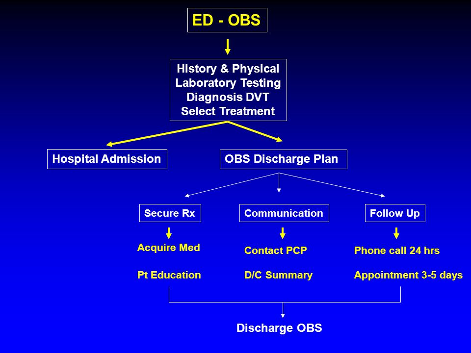 ED - OBS History & Physical Laboratory Testing Diagnosis DVT Select Treatment Hospital Admission OBS Discharge Plan Secure RxCommunicationFollow Up Acquire Med Pt Education Contact PCP D/C Summary Phone call 24 hrs Appointment 3-5 days Discharge OBS