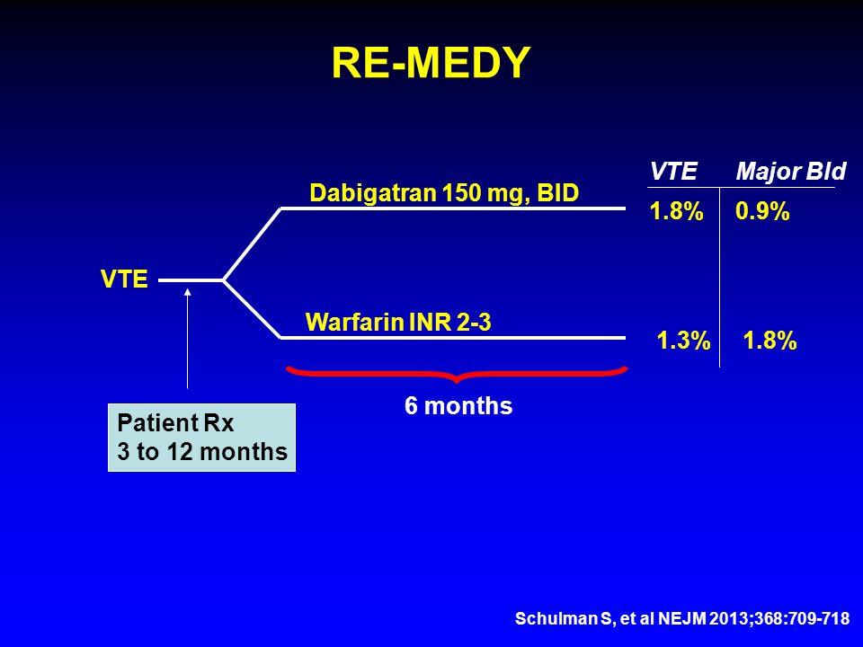 RE-MEDY VTE Dabigatran 150 mg, BID Warfarin INR 2-3 Patient Rx 3 to 12 months 1.8%0.9% 1.3%1.8% VTEMajor Bld Schulman S, et al NEJM 2013;368:709-718 6 months