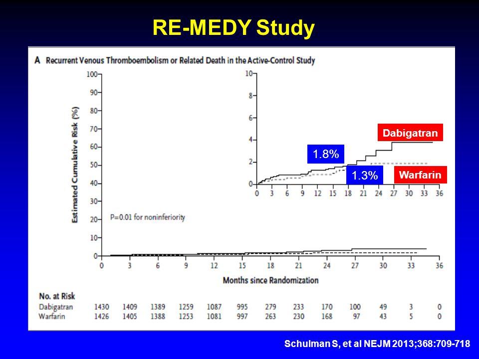 Schulman S, et al NEJM 2013;368:709-718 RE-MEDY Study Dabigatran Warfarin 1.8% 1.3%