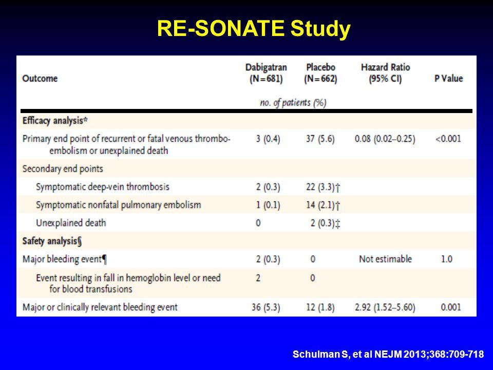 Schulman S, et al NEJM 2013;368:709-718 RE-SONATE Study
