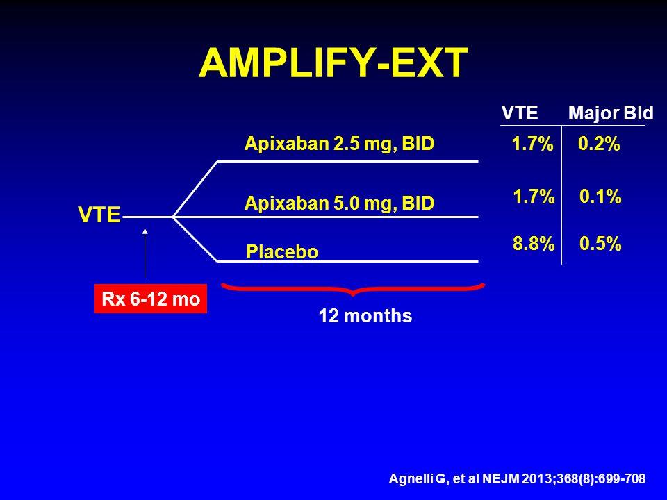 AMPLIFY-EXT VTE Rx 6-12 mo Apixaban 2.5 mg, BID Apixaban 5.0 mg, BID Placebo 12 months VTEMajor Bld 1.7%0.2% 1.7%0.1% 8.8%0.5% Agnelli G, et al NEJM 2013;368(8):699-708