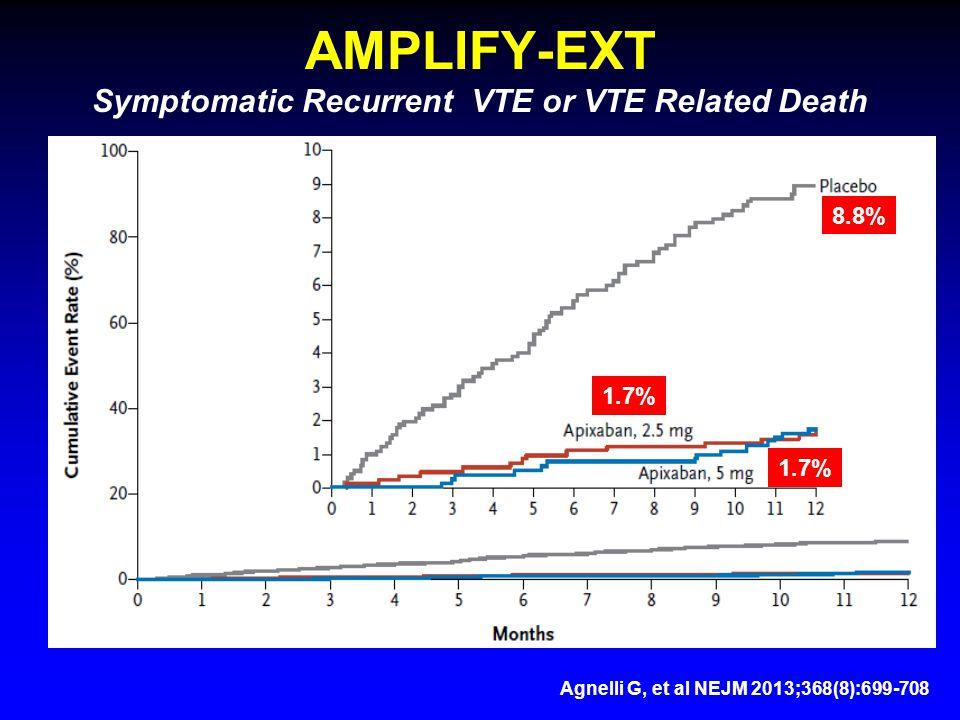 AMPLIFY-EXT Symptomatic Recurrent VTE or VTE Related Death 8.8% 1.7% Agnelli G, et al NEJM 2013;368(8):699-708