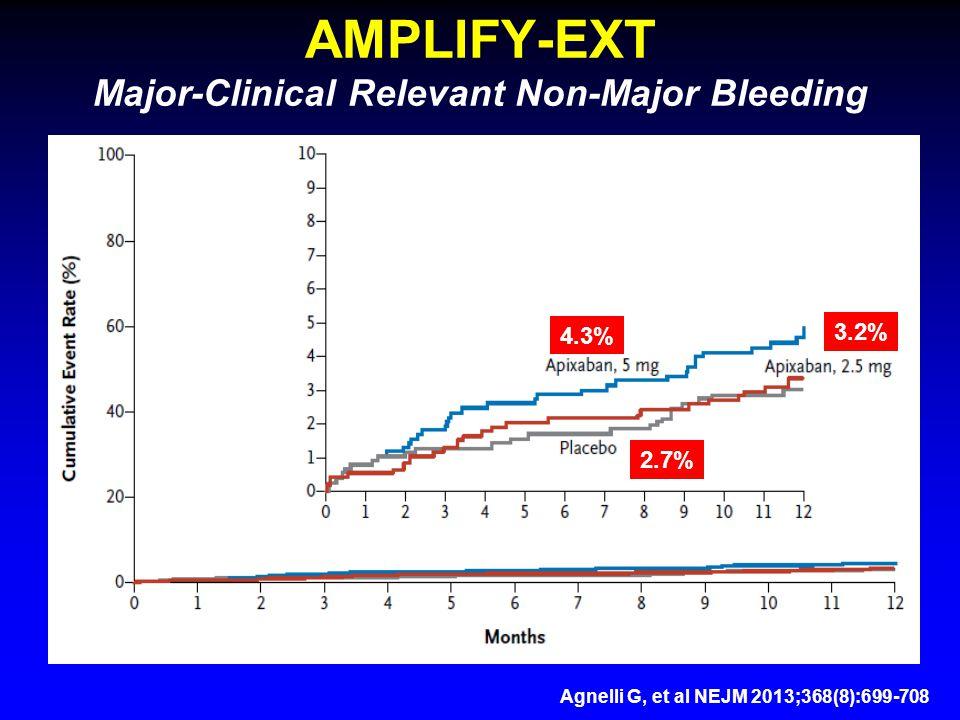 AMPLIFY-EXT Major-Clinical Relevant Non-Major Bleeding 4.3% 3.2% 2.7% Agnelli G, et al NEJM 2013;368(8):699-708