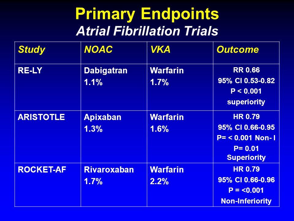 Primary Endpoints Atrial Fibrillation Trials StudyNOACVKAOutcome RE-LYDabigatran 1.1% Warfarin 1.7% RR 0.66 95% CI 0.53-0.82 P < 0.001 superiority ARISTOTLEApixaban 1.3% Warfarin 1.6% HR 0.79 95% CI 0.66-0.95 P= < 0.001 Non- I P= 0.01 Superiority ROCKET-AFRivaroxaban 1.7% Warfarin 2.2% HR 0.79 95% CI 0.66-0.96 P = <0.001 Non-Inferiority