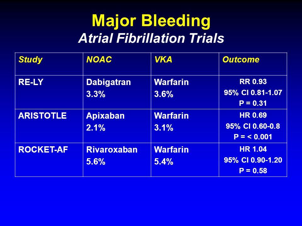 Major Bleeding Atrial Fibrillation Trials StudyNOACVKAOutcome RE-LYDabigatran 3.3% Warfarin 3.6% RR 0.93 95% CI 0.81-1.07 P = 0.31 ARISTOTLEApixaban 2.1% Warfarin 3.1% HR 0.69 95% CI 0.60-0.8 P = < 0.001 ROCKET-AFRivaroxaban 5.6% Warfarin 5.4% HR 1.04 95% CI 0.90-1.20 P = 0.58