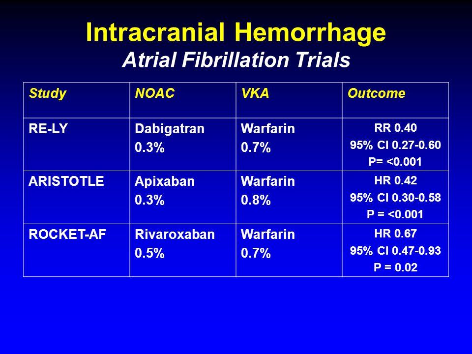 Intracranial Hemorrhage Atrial Fibrillation Trials StudyNOACVKAOutcome RE-LYDabigatran 0.3% Warfarin 0.7% RR 0.40 95% CI 0.27-0.60 P= <0.001 ARISTOTLEApixaban 0.3% Warfarin 0.8% HR 0.42 95% CI 0.30-0.58 P = <0.001 ROCKET-AFRivaroxaban 0.5% Warfarin 0.7% HR 0.67 95% CI 0.47-0.93 P = 0.02