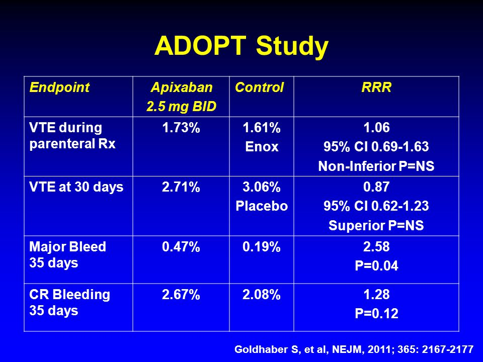 ADOPT Study EndpointApixaban 2.5 mg BID ControlRRR VTE during parenteral Rx 1.73%1.61% Enox 1.06 95% CI 0.69-1.63 Non-Inferior P=NS VTE at 30 days2.71%3.06% Placebo 0.87 95% CI 0.62-1.23 Superior P=NS Major Bleed 35 days 0.47%0.19%2.58 P=0.04 CR Bleeding 35 days 2.67%2.08%1.28 P=0.12 Goldhaber S, et al, NEJM, 2011; 365: 2167-2177