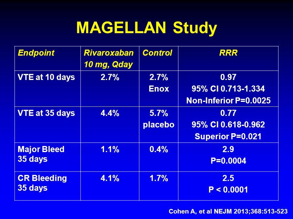 MAGELLAN Study EndpointRivaroxaban 10 mg, Qday ControlRRR VTE at 10 days2.7% Enox 0.97 95% CI 0.713-1.334 Non-Inferior P=0.0025 VTE at 35 days4.4%5.7% placebo 0.77 95% CI 0.618-0.962 Superior P=0.021 Major Bleed 35 days 1.1%0.4%2.9 P=0.0004 CR Bleeding 35 days 4.1%1.7%2.5 P < 0.0001 Cohen A, et al NEJM 2013;368:513-523