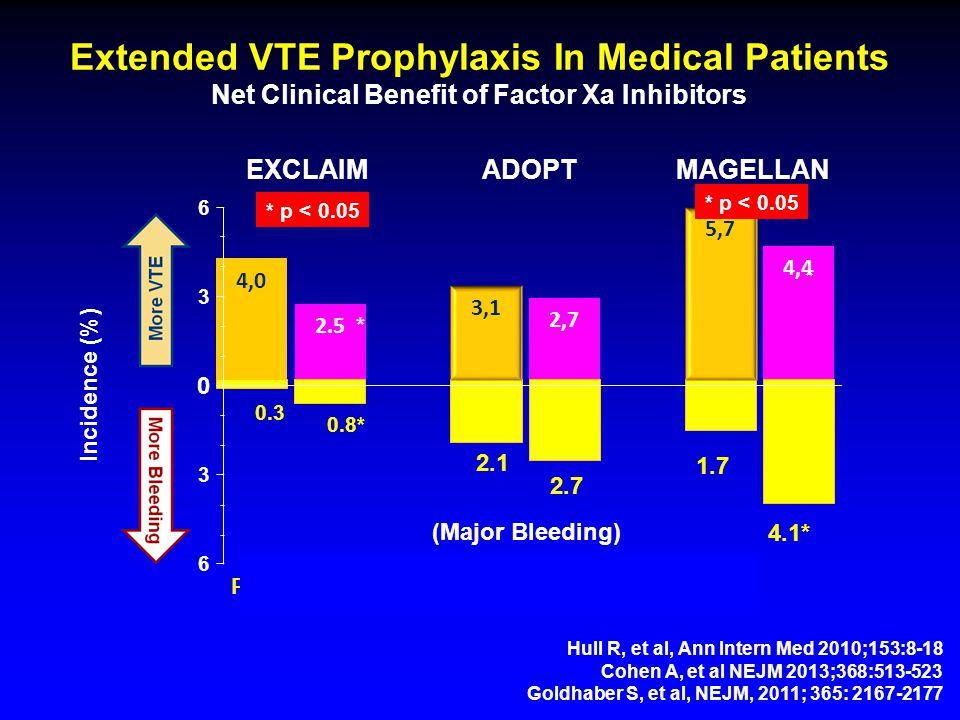 Extended VTE Prophylaxis In Medical Patients Net Clinical Benefit of Factor Xa Inhibitors 0 3 6 3 6 EXCLAIMADOPTMAGELLAN Incidence (%) Hull R, et al, Ann Intern Med 2010;153:8-18 Cohen A, et al NEJM 2013;368:513-523 Goldhaber S, et al, NEJM, 2011; 365: 2167-2177 (n = 5,963)(n = 8,101)(n = 6,528) * * * p < 0.05 0.3 0.8* 2.1 2.7 1.7 4.1* (Major Bleeding) * p < 0.05