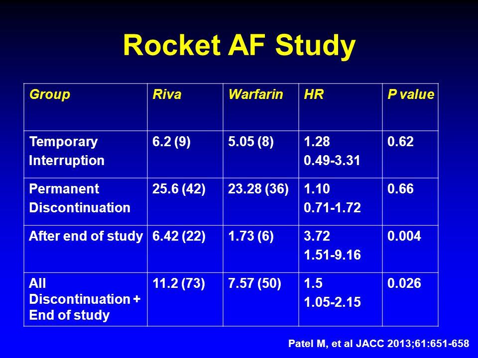 Rocket AF Study GroupRivaWarfarinHRP value Temporary Interruption 6.2 (9)5.05 (8)1.28 0.49-3.31 0.62 Permanent Discontinuation 25.6 (42)23.28 (36)1.10 0.71-1.72 0.66 After end of study6.42 (22)1.73 (6)3.72 1.51-9.16 0.004 All Discontinuation + End of study 11.2 (73)7.57 (50)1.5 1.05-2.15 0.026 Patel M, et al JACC 2013;61:651-658