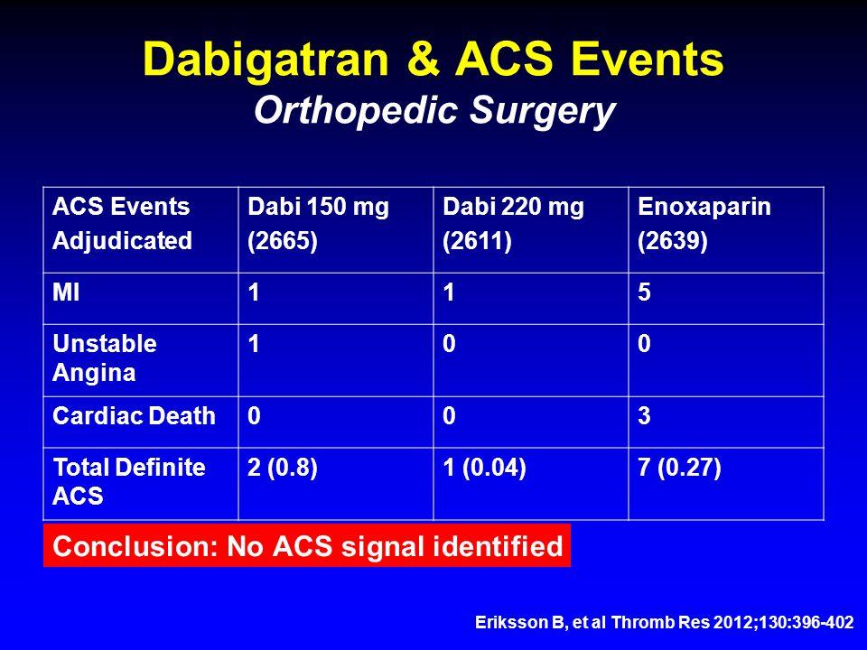 Dabigatran & ACS Events Orthopedic Surgery ACS Events Adjudicated Dabi 150 mg (2665) Dabi 220 mg (2611) Enoxaparin (2639) MI115 Unstable Angina 100 Cardiac Death003 Total Definite ACS 2 (0.8)1 (0.04)7 (0.27) Eriksson B, et al Thromb Res 2012;130:396-402 Conclusion: No ACS signal identified
