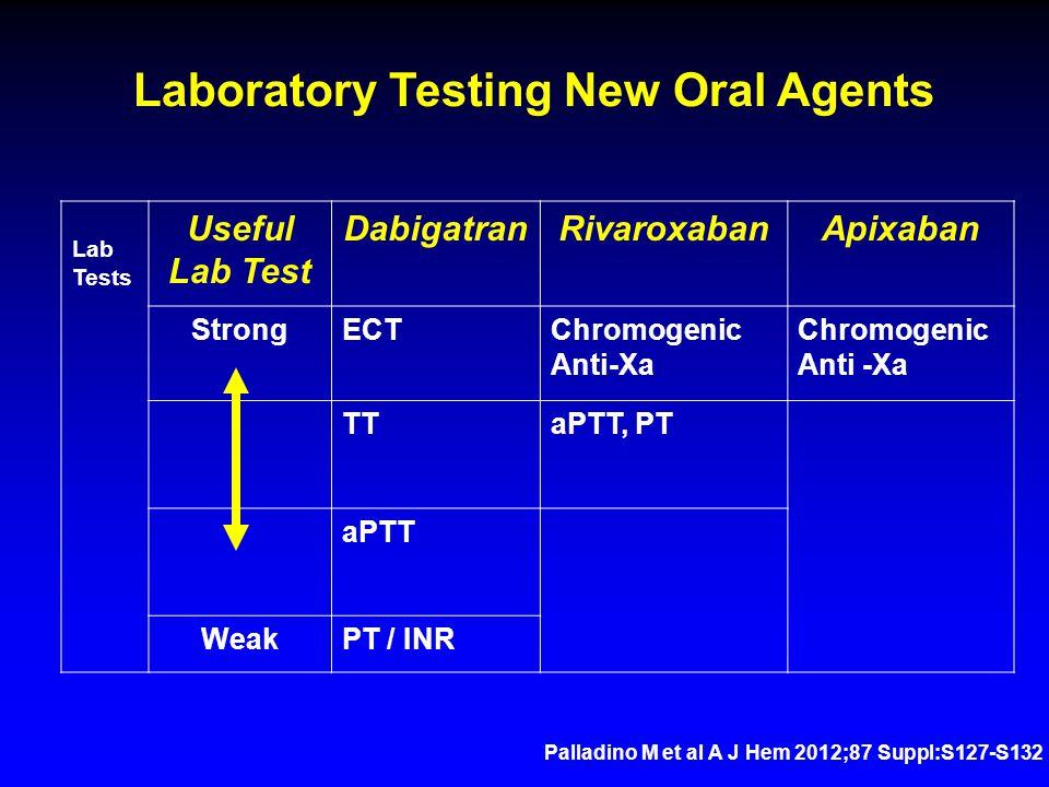 Lab Tests Useful Lab Test DabigatranRivaroxabanApixaban StrongECTChromogenic Anti-Xa Chromogenic Anti -Xa TTaPTT, PT aPTT WeakPT / INR Laboratory Testing New Oral Agents Palladino M et al A J Hem 2012;87 Suppl:S127-S132