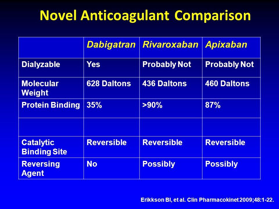 Novel Anticoagulant Comparison DabigatranRivaroxabanApixaban DialyzableYesProbably Not Molecular Weight 628 Daltons436 Daltons460 Daltons Protein Binding35%>90%87% Catalytic Binding Site Reversible Reversing Agent NoPossibly Erikkson BI, et al.