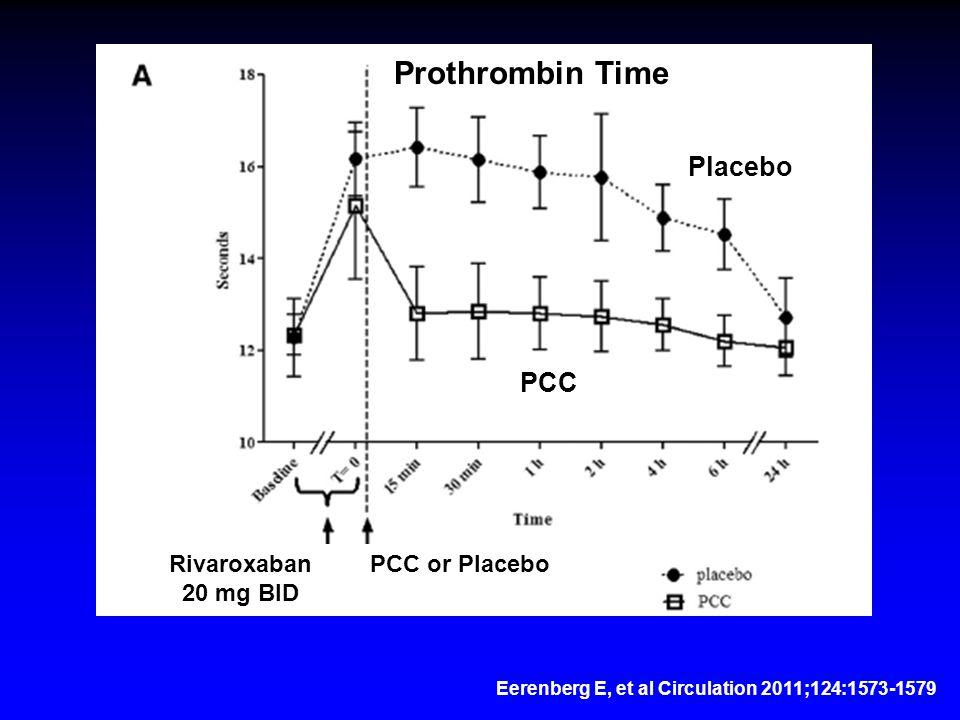 Eerenberg E, et al Circulation 2011;124:1573-1579 Rivaroxaban 20 mg BID Prothrombin Time PCC Placebo PCC or Placebo