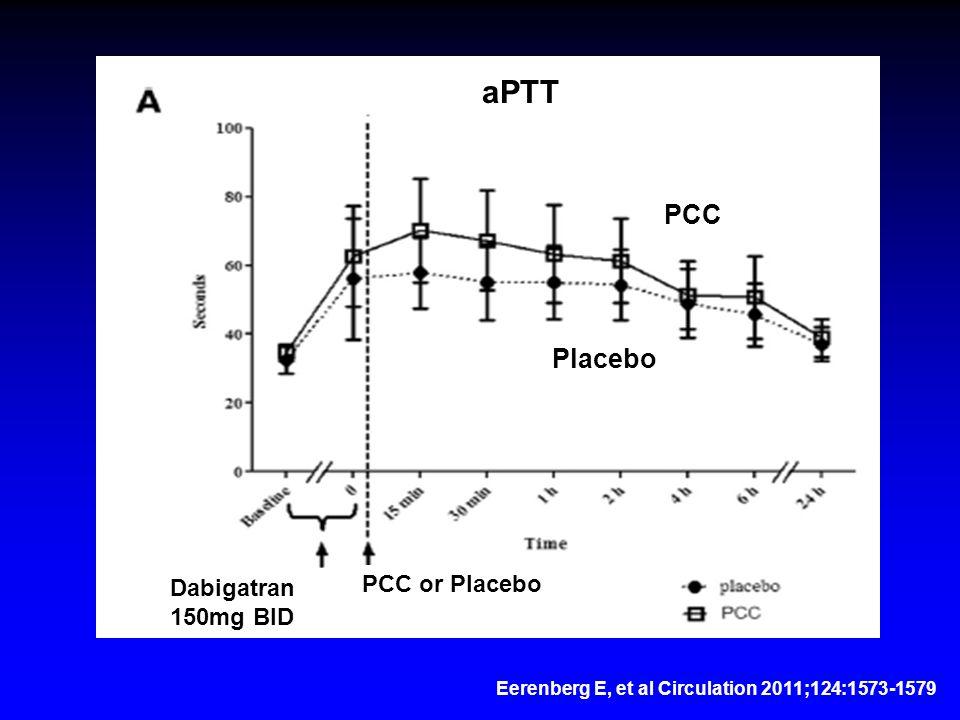 Eerenberg E, et al Circulation 2011;124:1573-1579 aPTT PCC Dabigatran 150mg BID PCC or Placebo Placebo