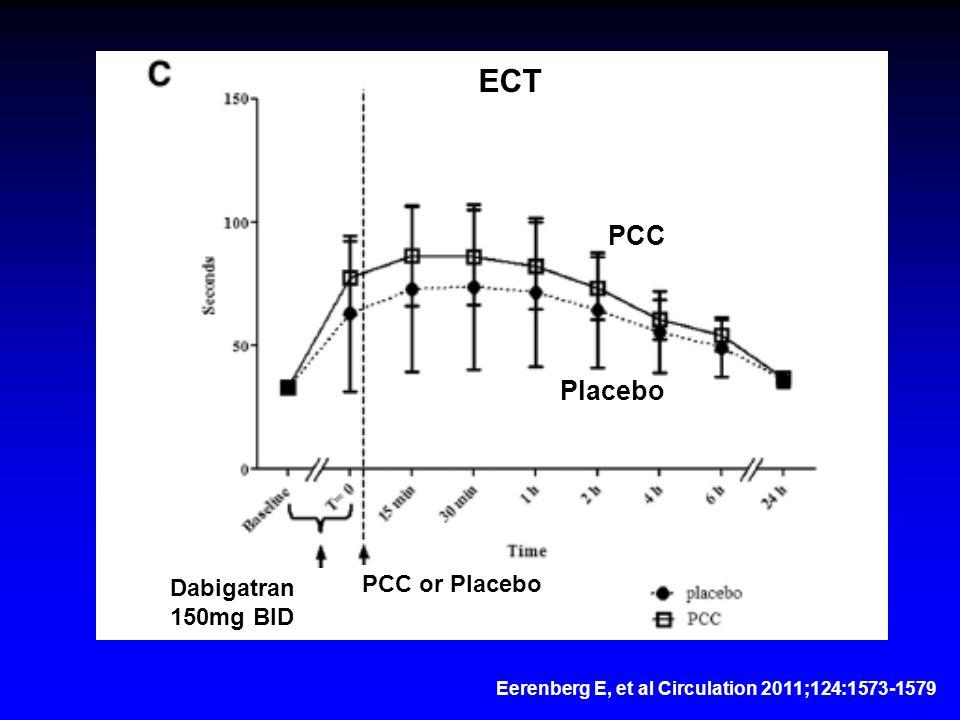 Eerenberg E, et al Circulation 2011;124:1573-1579 Dabigatran 150mg BID PCC or Placebo PCC Placebo ECT