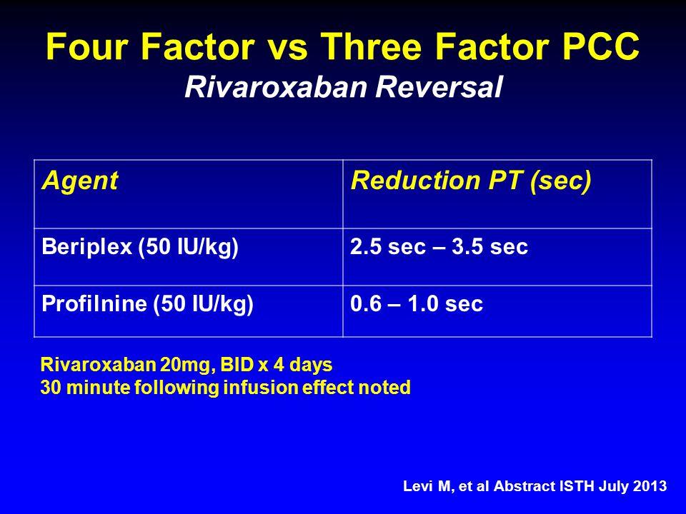 Four Factor vs Three Factor PCC Rivaroxaban Reversal AgentReduction PT (sec) Beriplex (50 IU/kg)2.5 sec – 3.5 sec Profilnine (50 IU/kg)0.6 – 1.0 sec Levi M, et al Abstract ISTH July 2013 Rivaroxaban 20mg, BID x 4 days 30 minute following infusion effect noted
