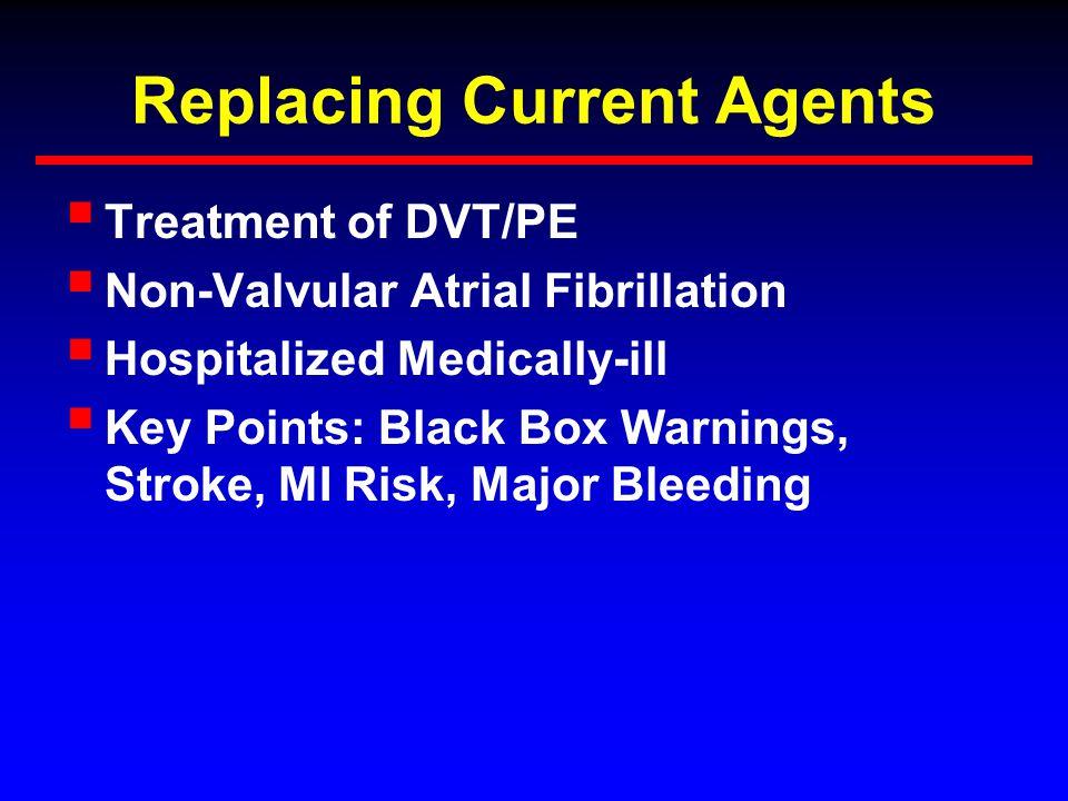 Replacing Current Agents  Treatment of DVT/PE  Non-Valvular Atrial Fibrillation  Hospitalized Medically-ill  Key Points: Black Box Warnings, Stroke, MI Risk, Major Bleeding