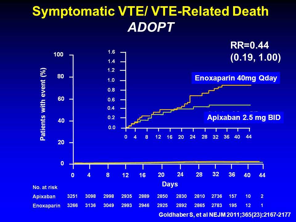 Symptomatic VTE/ VTE-Related Death ADOPT Apixaban 2.5 mg BID Enoxaparin 40mg Qday RR=0.44 (0.19, 1.00) Goldhaber S, et al NEJM 2011;365(23):2167-2177