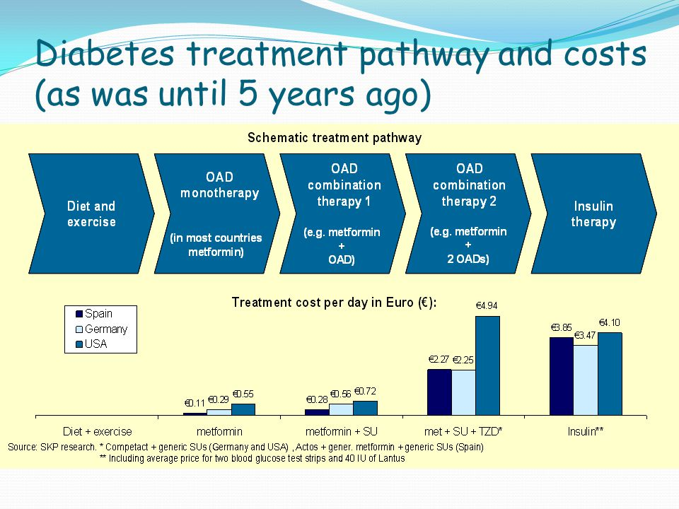 Diabetes treatment pathway and costs (as was until 5 years ago)