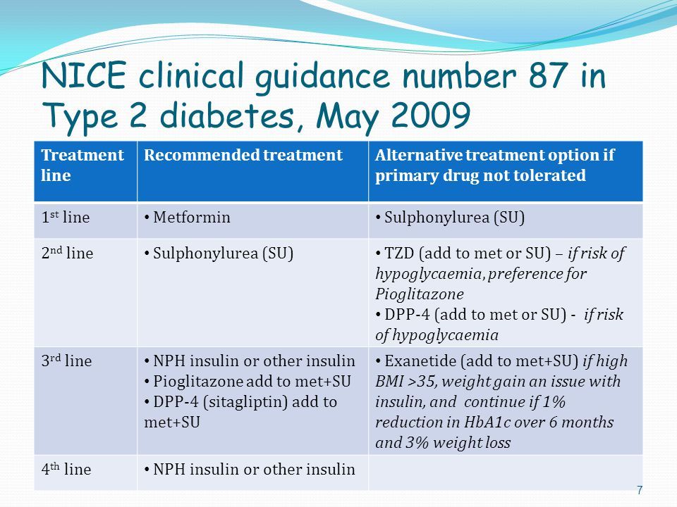 NICE clinical guidance number 87 in Type 2 diabetes, May 2009 Treatment line Recommended treatmentAlternative treatment option if primary drug not tol