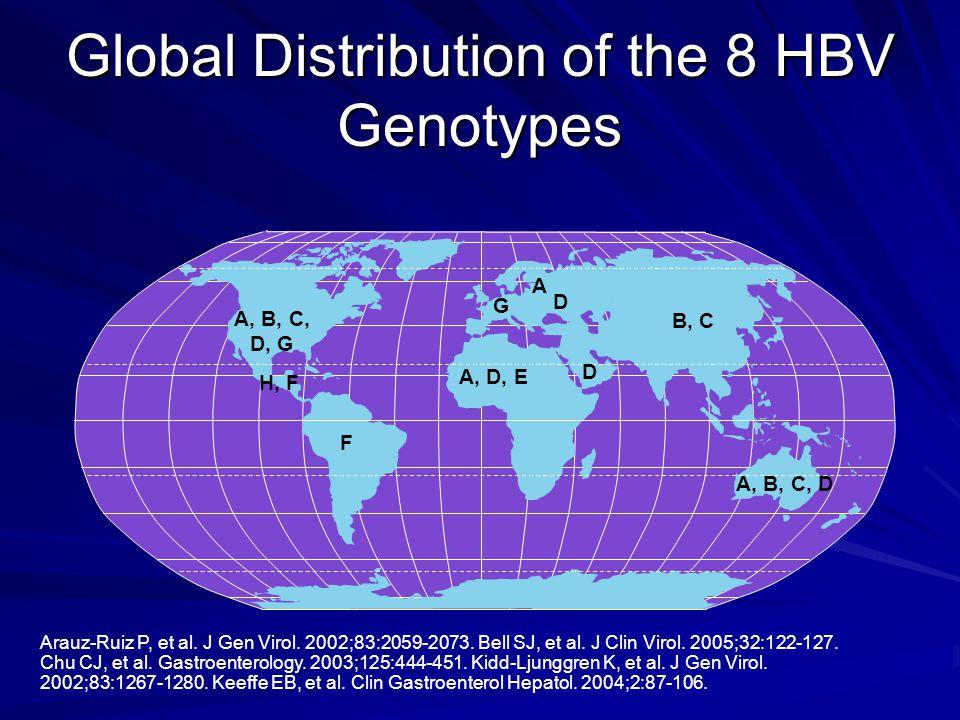Arauz-Ruiz P, et al. J Gen Virol. 2002;83:2059-2073.