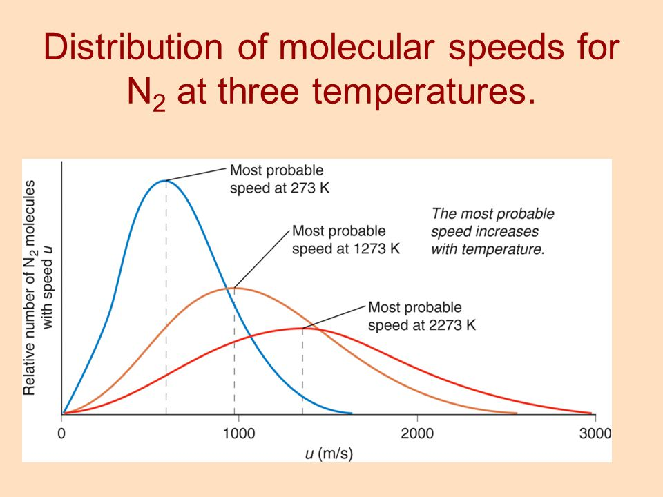Distribution of molecular speeds for N 2 at three temperatures.