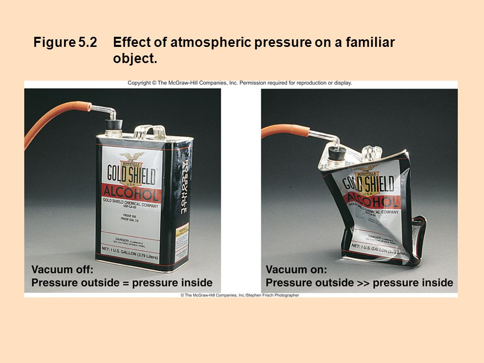 Figure 5.2Effect of atmospheric pressure on a familiar object.