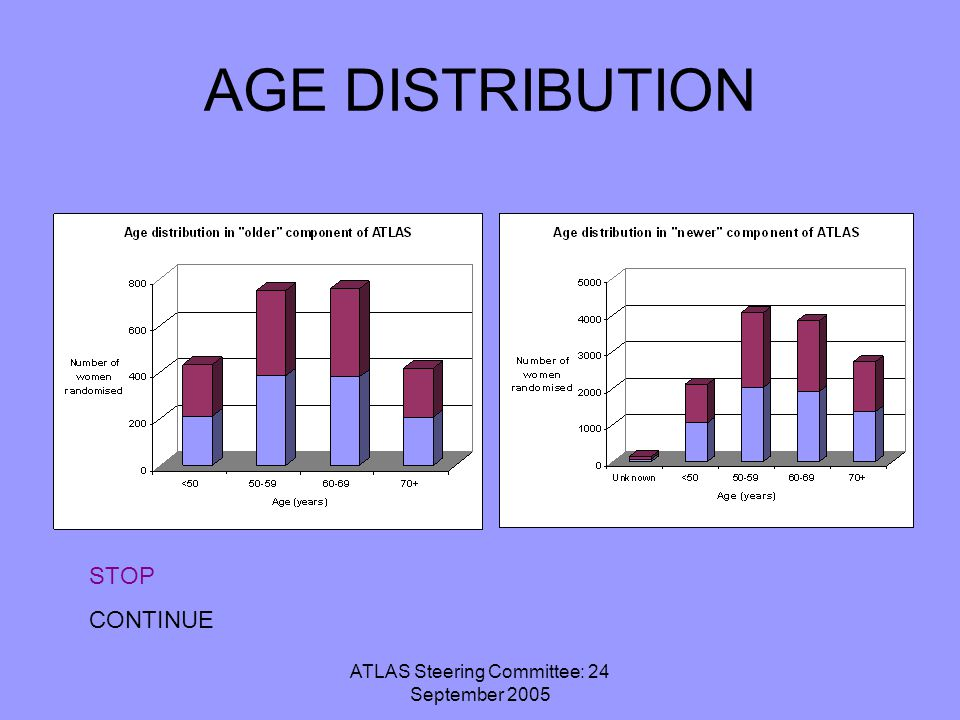 ATLAS Steering Committee: 24 September 2005 AGE DISTRIBUTION STOP CONTINUE