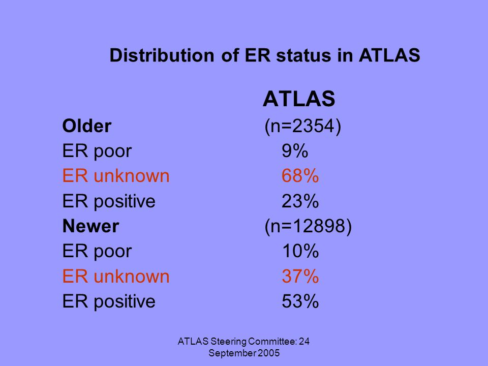 ATLAS Steering Committee: 24 September 2005 ATLAS Older (n=2354) ER poor9% ER unknown68% ER positive23% Newer (n=12898) ER poor10% ER unknown37% ER positive53% Distribution of ER status in ATLAS