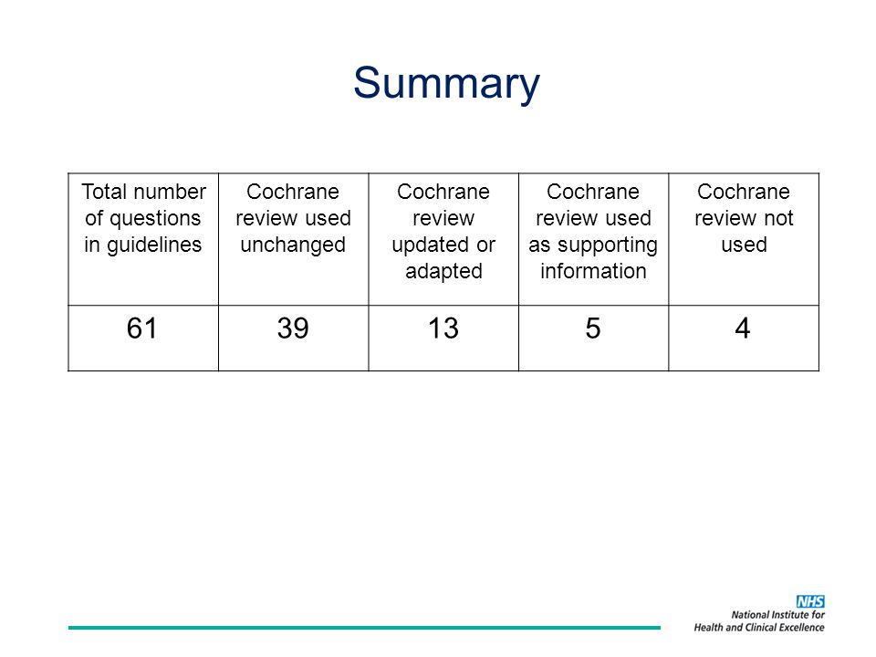 Summary Total number of questions in guidelines Cochrane review used unchanged Cochrane review updated or adapted Cochrane review used as supporting information Cochrane review not used 61391354