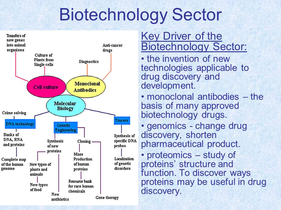 Biotechnology Sector Key Driver of the Biotechnology Sector: the invention of new technologies applicable to drug discovery and development. monoclona