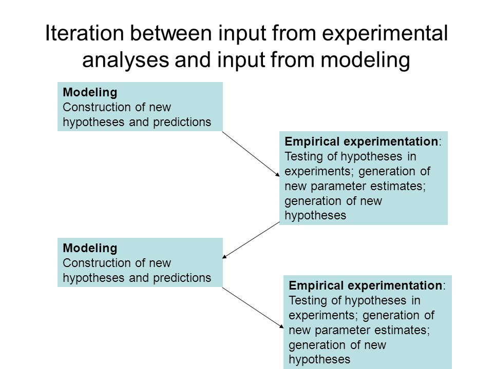 Iteration between input from experimental analyses and input from modeling Modeling Construction of new hypotheses and predictions Empirical experimentation: Testing of hypotheses in experiments; generation of new parameter estimates; generation of new hypotheses Modeling Construction of new hypotheses and predictions Empirical experimentation: Testing of hypotheses in experiments; generation of new parameter estimates; generation of new hypotheses