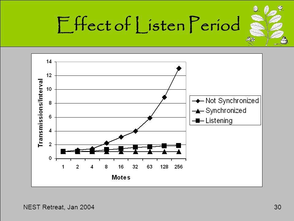 NEST Retreat, Jan 200430 Effect of Listen Period