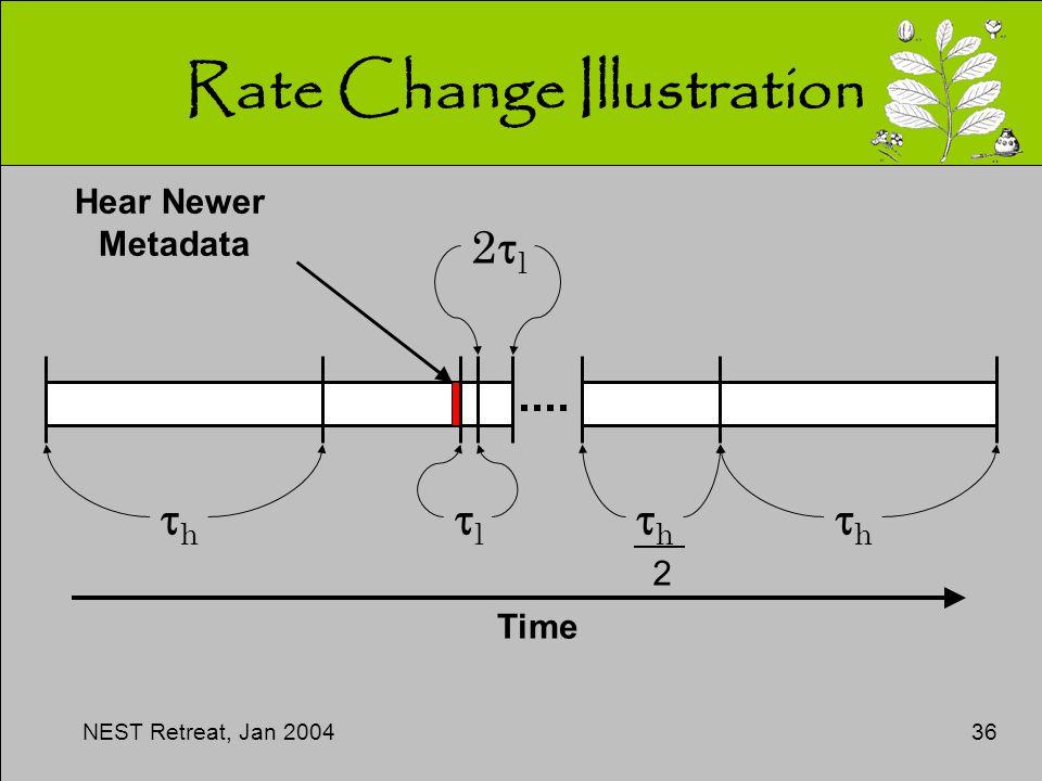 NEST Retreat, Jan 200436 Rate Change Illustration hh ll 2l2l hh hh Hear Newer Metadata 2 Time